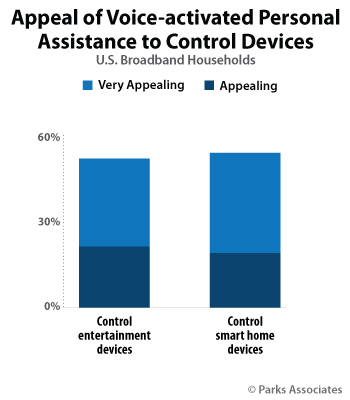 Appeal of Voice-activated Personal Assistance to Control Devices | Parks Associates