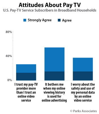 Parks Associates - Pay-TV Subscribers Attitudes and Privacy Research