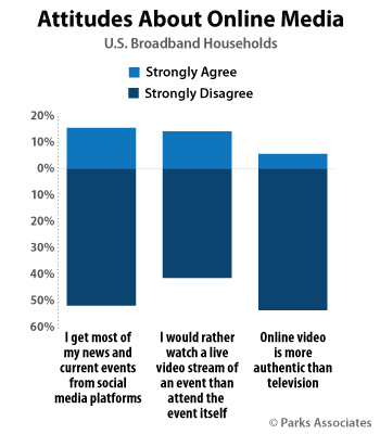 Attitudes About Online Media
