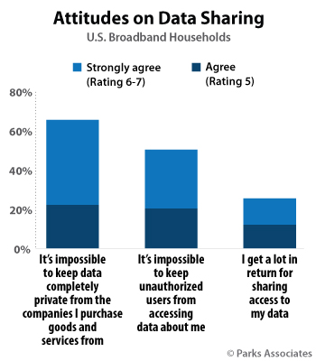 Parks Associates - smart home consumer privacy attitudes