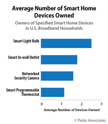 Average Number of Smart Home Devices Owned | Parks Associates