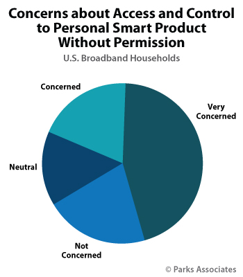 Smart Home Privacy Research - Parks Associates