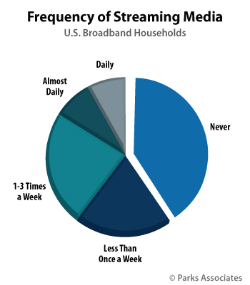 Frequency of Streaming Media | Parks Associates