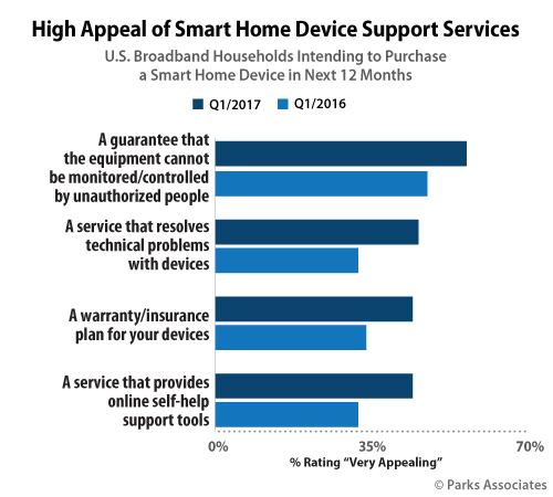 High Appeal of Smart Home Device Support Services | Parks Associates