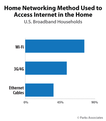 Home Networking Method Used to Access Internet in the Home | Parks Associates