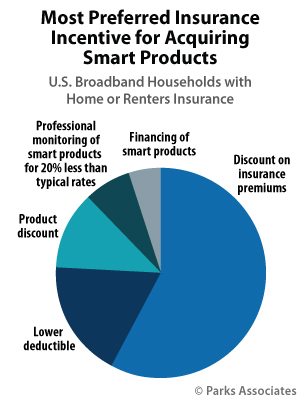 Most Preferred Insurance Incentive for Acquiring Smart Products