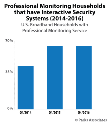 Professional Monitoring Households that have Interactive Security Systems
