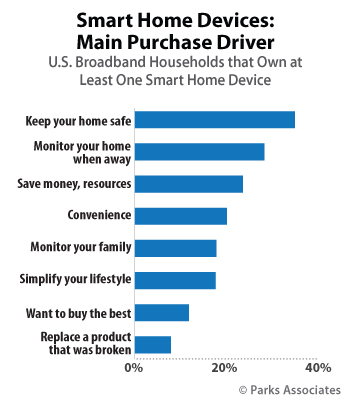 Parks Associates - Smart Home Purchase Drivers
