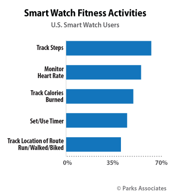 Smart Watch Fitness Actives | Parks Associates
