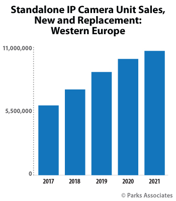 Standalone IP Camera Unit Sales, New and Replacement: Western Europe | Parks Associates