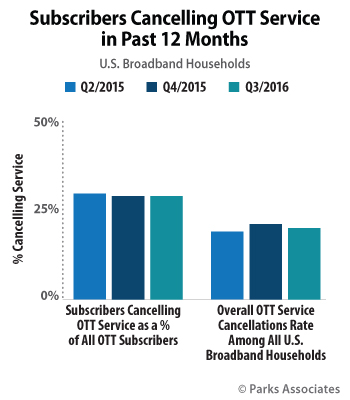 Subscribers Cancelling OTT Service in Past 12 Months