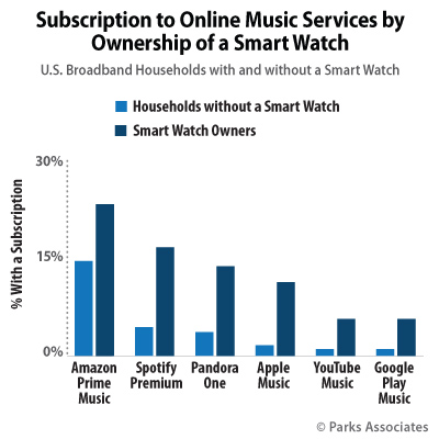 Subscription to Online Music Services by Ownership of a Smart Watch