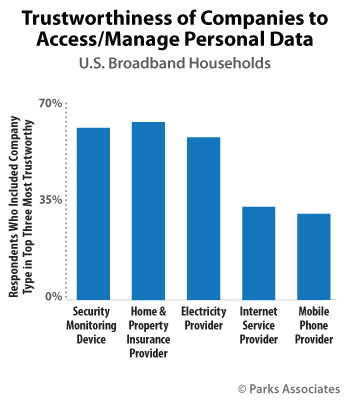 Trustworthiness of Companies to Access / Manage Personal Data | Parks Associates