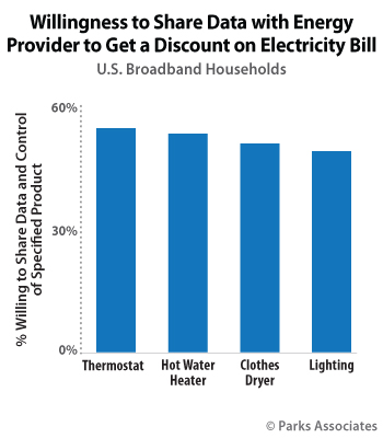 Willingness to Share Data with Energy Provider to Get a Discount on Electricity Bill