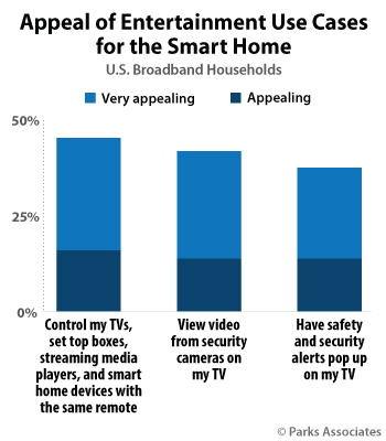 Appeal of Entertainment Use Cases for the Smart Home | Parks Associates