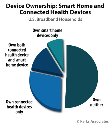 Device Ownership: Smart Home and Connected Health Devices | Parks Associates