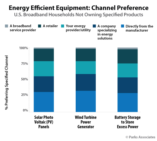 Energy Channel Consumer Preferences - Parks Associates
