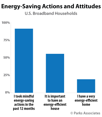 Energy Saving Actions and Attitudes | Parks Associates