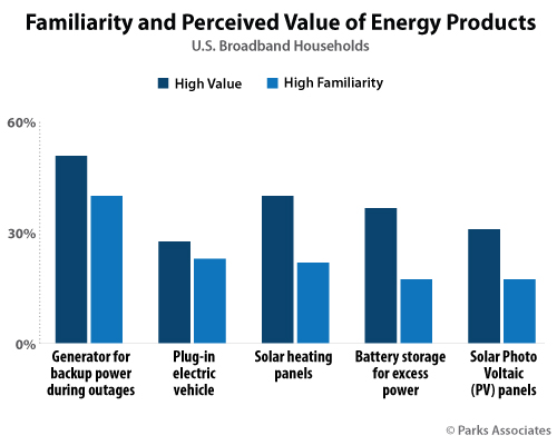 Familiarity and Perceived Value of Energy Products | Parks Associates