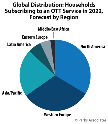 Global Distribution: Households Subscribing to an OTT Service in 2022 | Parks Associates