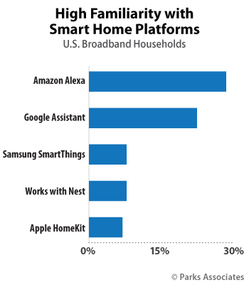 High Familiarity with Smart Home Platforms | Parks Associates