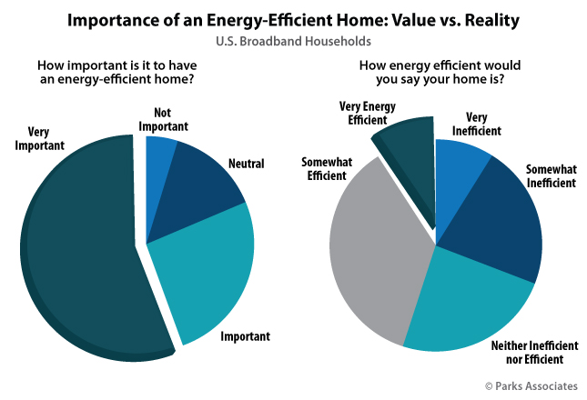 Importance of an Energy-Efficient Home: Value vs. Reality | Parks Associates