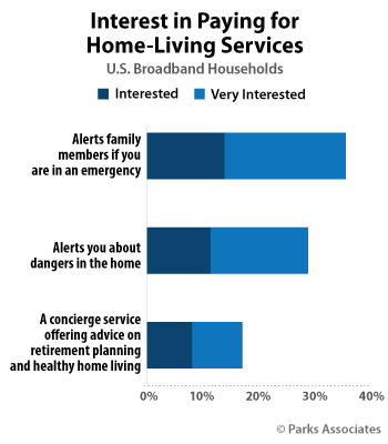 Interest in Paying for Home-Living Services | Parks Associates
