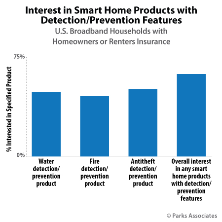 Interest in Smart Home Products with Detection / Prevention Features | Parks Associates