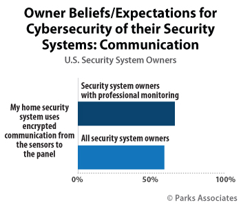 Owner Beliefs / Expectations for Cybersecurity of their Security Systems | Parks Associates