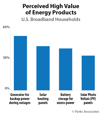 Perceived High Value of Energy Products | Parks Associates