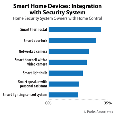Parks Associates - Smart Home Devices and Home Security research