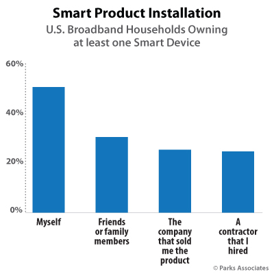 Smart Product Installation | Parks Associates