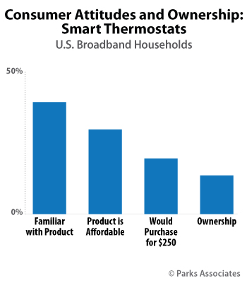 Consumer Attitudes and Ownership: Smart Thermostats | Parks Associates