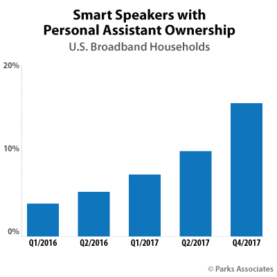 Smart Speakers with Personal Assistant Ownership | Parks Associates