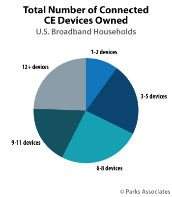 Connected CE Device Purchase Behavior - Parks Associates