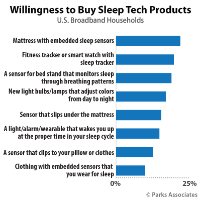 Willingnesss to Buy Sleep Tech Products | Parks Associates