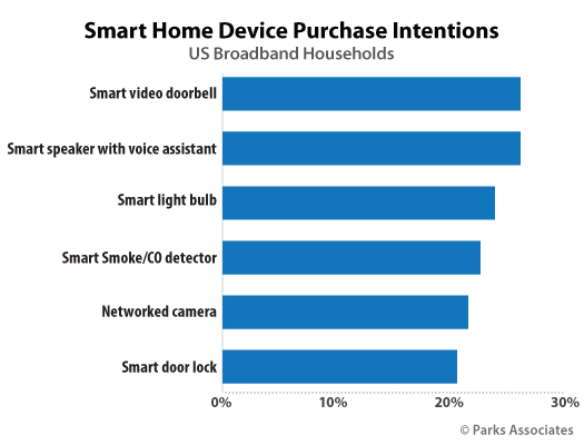 Parks Associates consumer research - smart home device purchase intentions