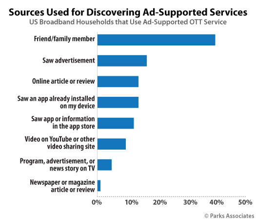 Parks Associates - social media impact in OTT content discovery