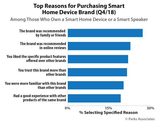 Top Reasons for Purchasing Smart Home Device Brand | Parks Associates