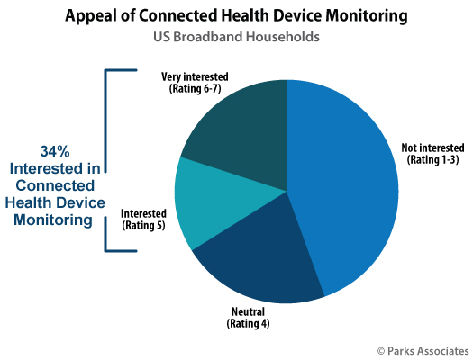 Parks Associates - connected health and wearables consumer research