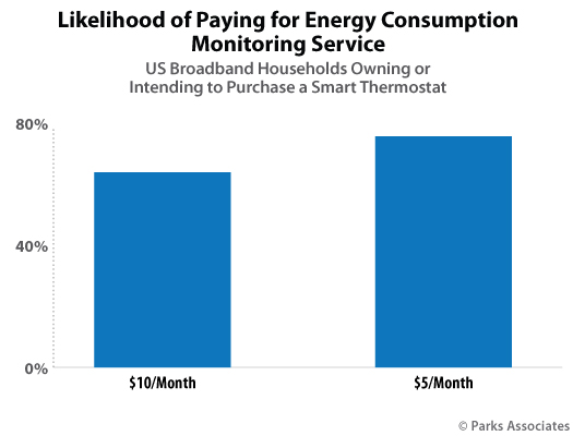 Parks Associates - Smart Thermostat consumer research
