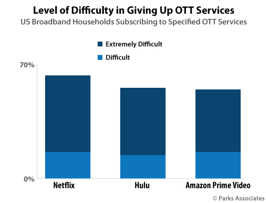Parks Associates Research OTT Services give up difficulty Chart