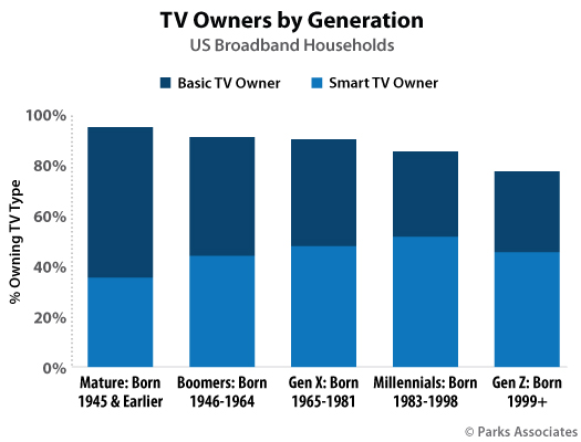 Parks Associates - smart TV ownership by generation, ages