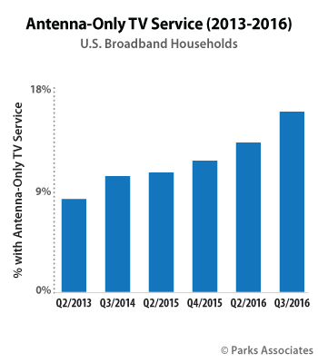 15 Of U S Broadband Households Have Antenna Only Tv Service
