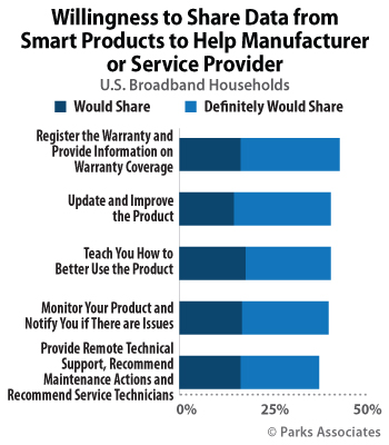 Parks Associates Consumers Willing To Exchange Smart Home Product Data For Tech Support Benefits