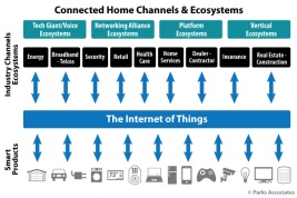 Chart-PA_Connected-Home-Channels-Ecosystems_6