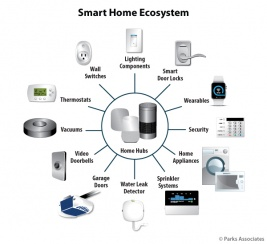 Chart-PA_Smart-Home-Ecosystem_600x550_graphic