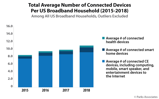 Parks Associates report - Modern Broadband: Competition and