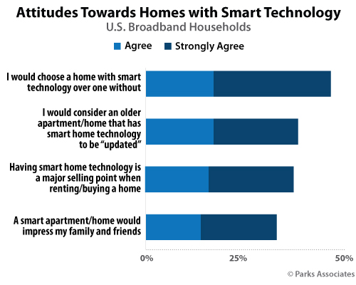 Attitudes Towards Homes with Smart Technology | Parks Associates