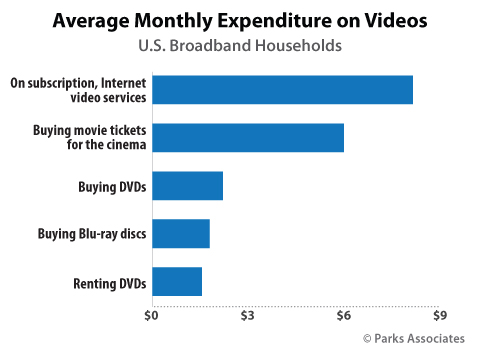 Average Monthly Expenditure on Videos | Parks Associates